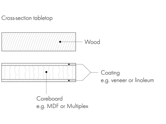 Dining tables Graphic 4 - Cross section tabletop