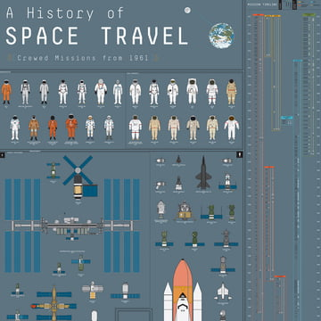A History of Space Travel by Pop Chart Lab