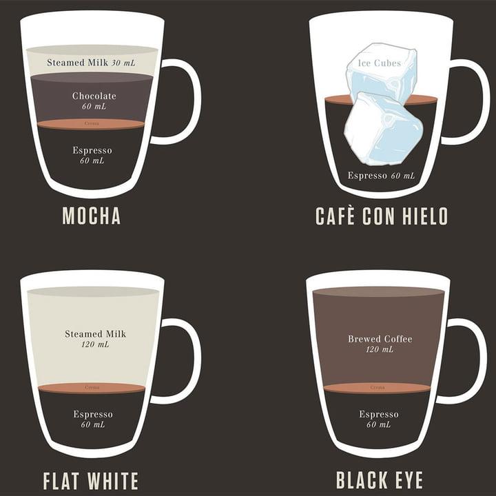 Pop Chart Lab - Expressions of Espresso